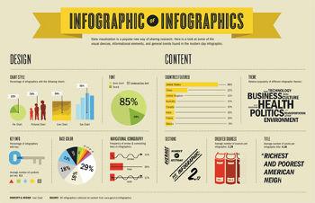 Creare infografiche: ecco perché imparare!
